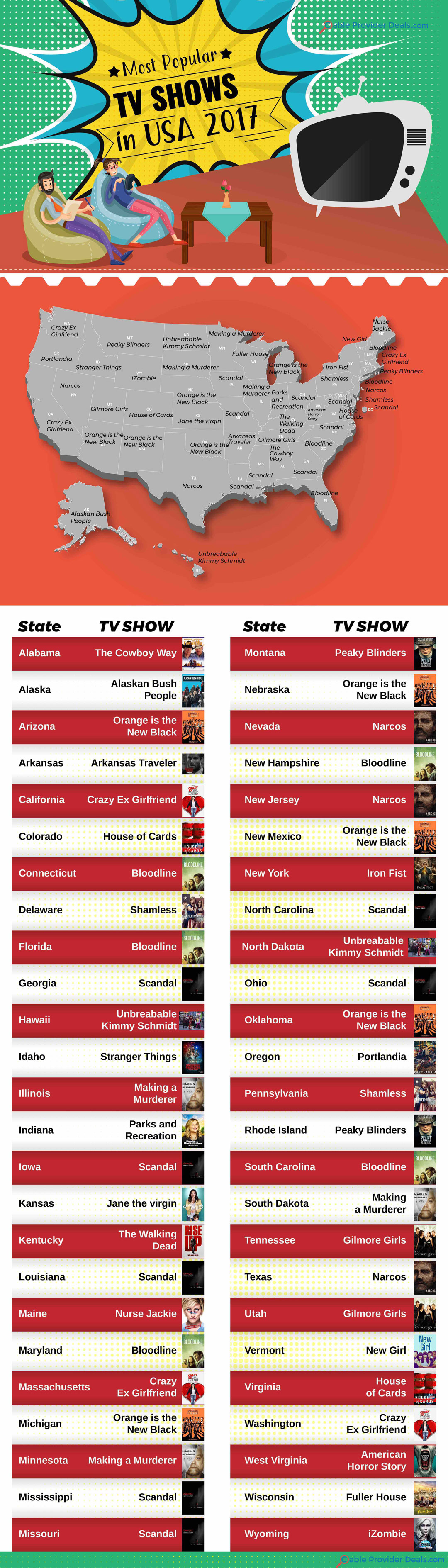 Most Popular TV Shows by State 2017
